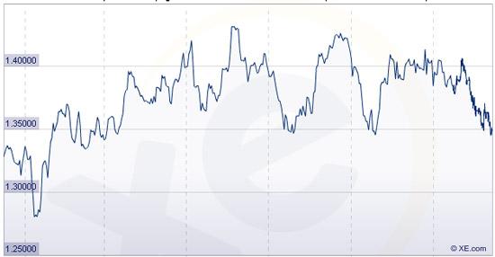 cour du dollar canadien