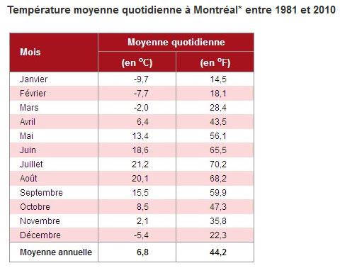 température moyenne montréal