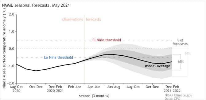 prévision la nina 2022